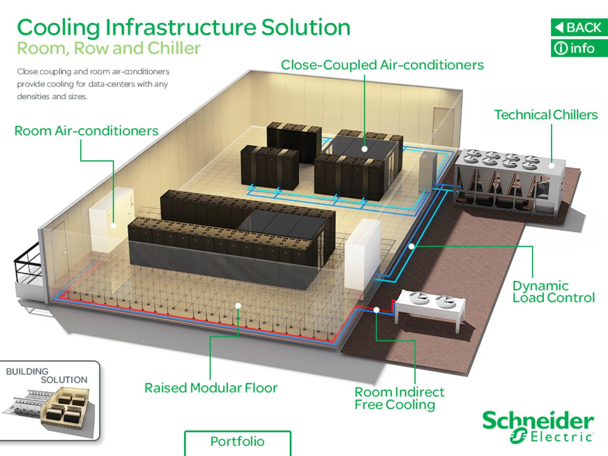 Datacenter cooling solutions