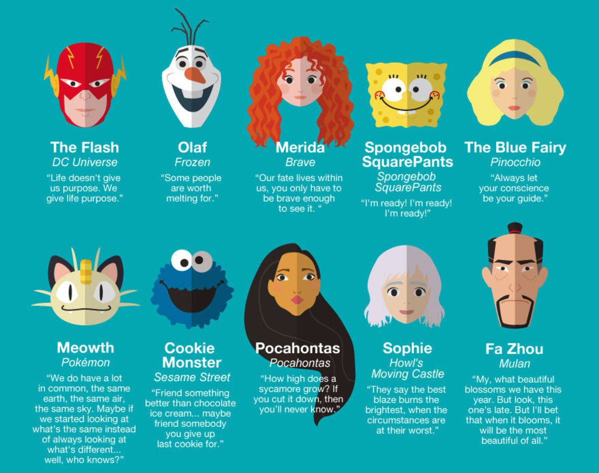 50 Inspiring Life Quotes From Famous Cartoon Characters Cartoon Characters Quotes Disney Characters Quotes Funny Life Lessons