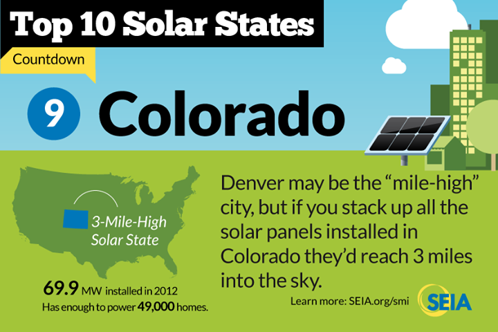 1 000 Citizens Push For 1 Million Colorado Solar Roofs By 2030 A Passionate Coalition Of Over 11 000 Citizens And 2 Solar Energy Solar Energy Companies Solar
