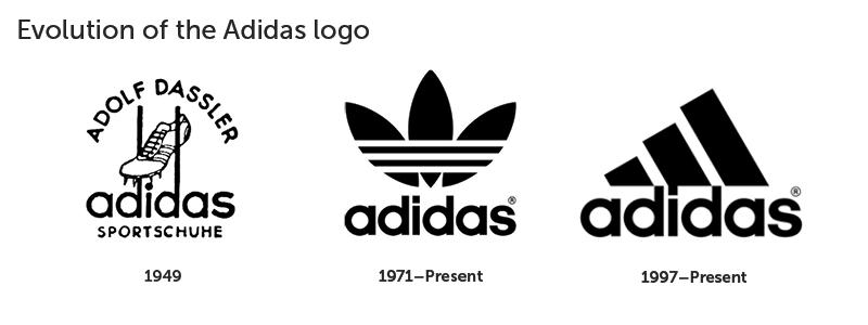 Evolution Of The Adidas Logo Logo Evolution Famous Logos Logos