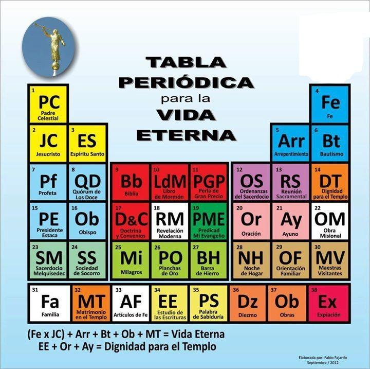 Tabla periodica sud lds pinterest tabla primaria sud y lds tabla periodica sud urtaz Gallery