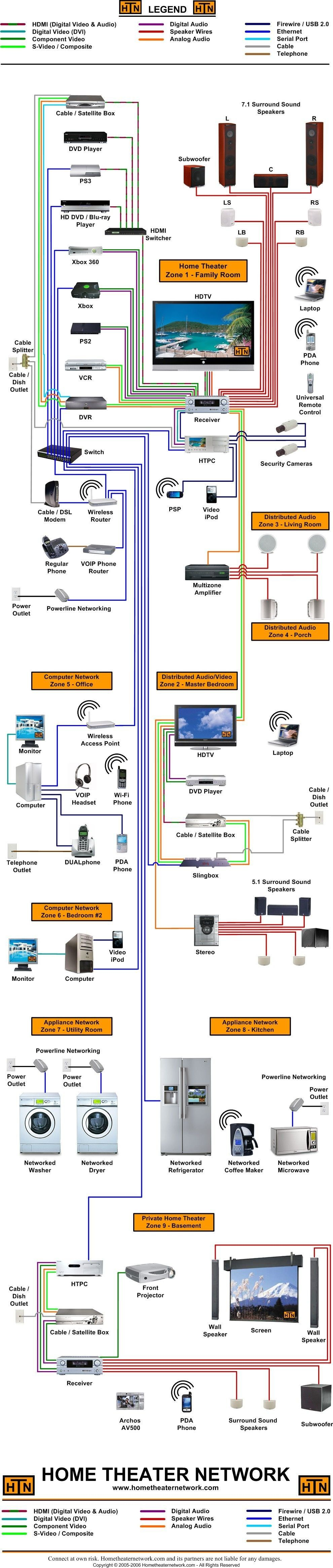 DIAGRAM] Home Theater Wiring Diagram FULL Version HD Quality Wiring Diagram  - DIAGRAMIFY.SMPAVULLO.IT | Home Entertainment Wiring Guide |  | Diagram Database - Smpavullo.it