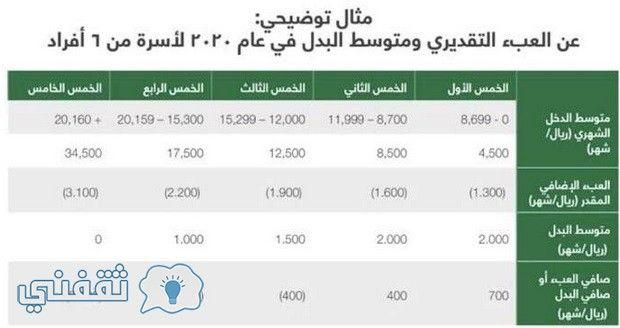 فكرة حساب المواطن السعودي Citizen Account يبدأ التسجيل في حساب المواطن خلال أيام قليلة برنامج حساب المواطن هو البرنامج المقرر تطبيقه من ال Public Citizen