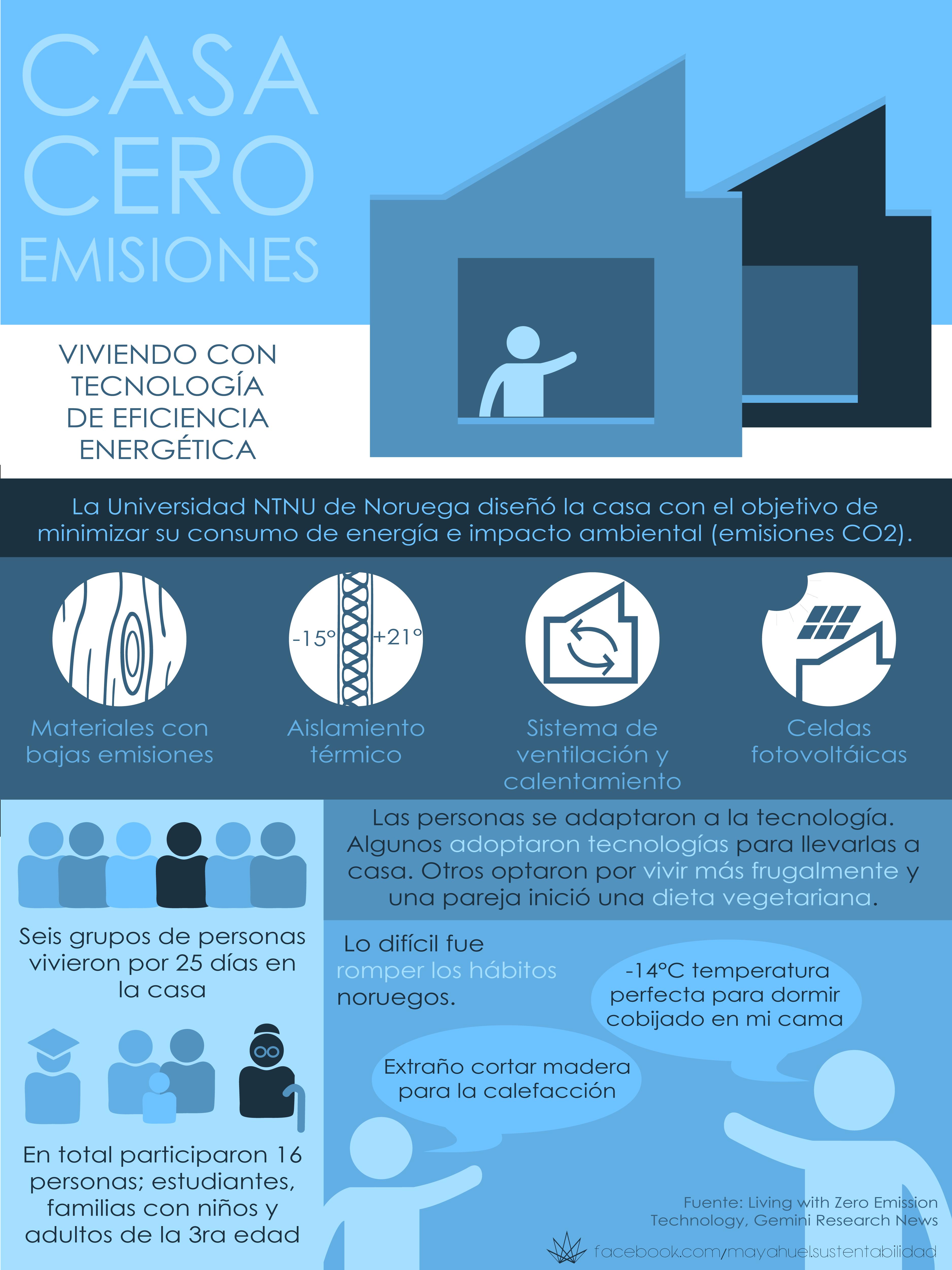 Casa cero emisiones NTNU. Edificios sustentables