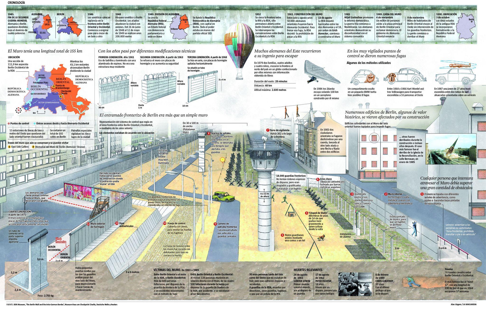 25 Aniversario De La Caída Del Muro De Berlin Muro De Berlín Caida Del Muro De Berlin Actividades De Historia