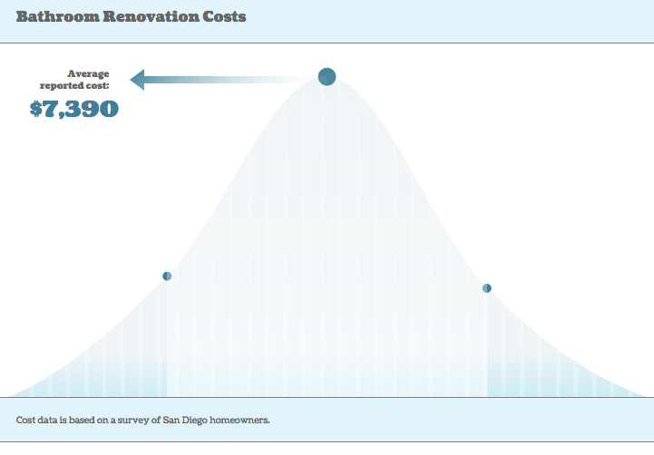 Bell Curve Chart Made With Zingchart S Javascript Charting Library Uses An Area Chart Arrows And M Bathroom Renovation Cost Data Visualization Visualisation