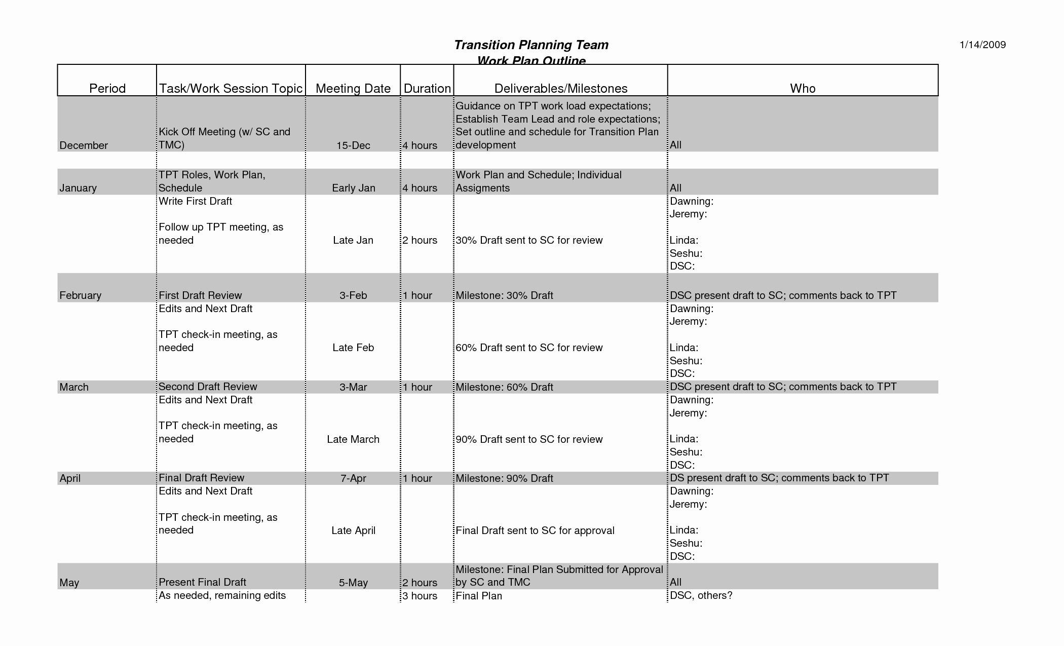 Work Transition Plan Template In 2020 Business Plan Template