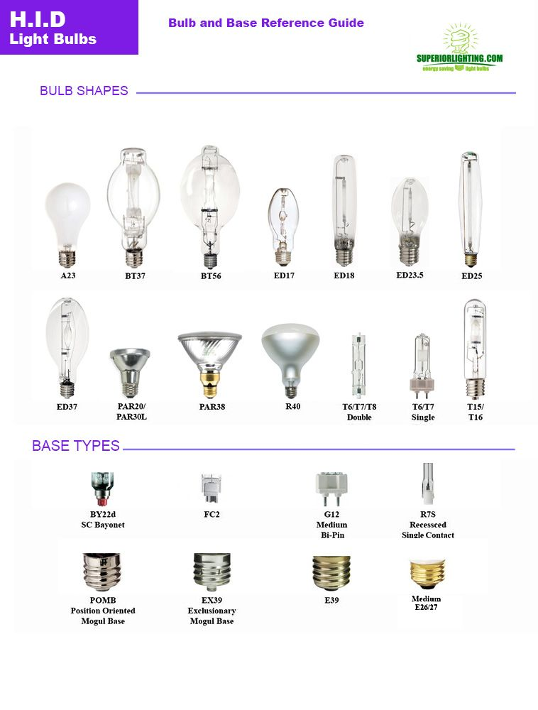 Hid Bulb Reference Guide From Commercial Lighting Experts Hid