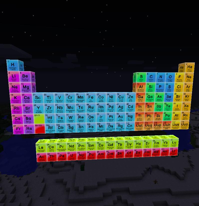 Periodic Table Mod Minecraft Mods Pinterest Mod Mod - Minecraft server erstellen 1 5 2 ohne hamachi kostenlos