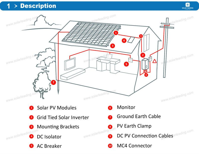 On Grid (Grid Tie) PV Solar Power System 12Kw Photovoltaic System Including  Utility