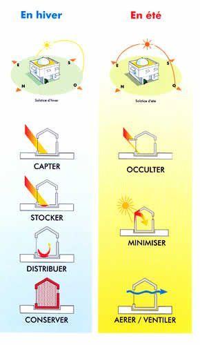 Guide  comment orienter sa maison et concevoir les plans (Forum - comment faire des fondations pour une maison
