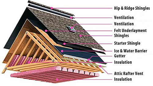 More Layers Than A Cake Roof Installation Roofing Roof Construction