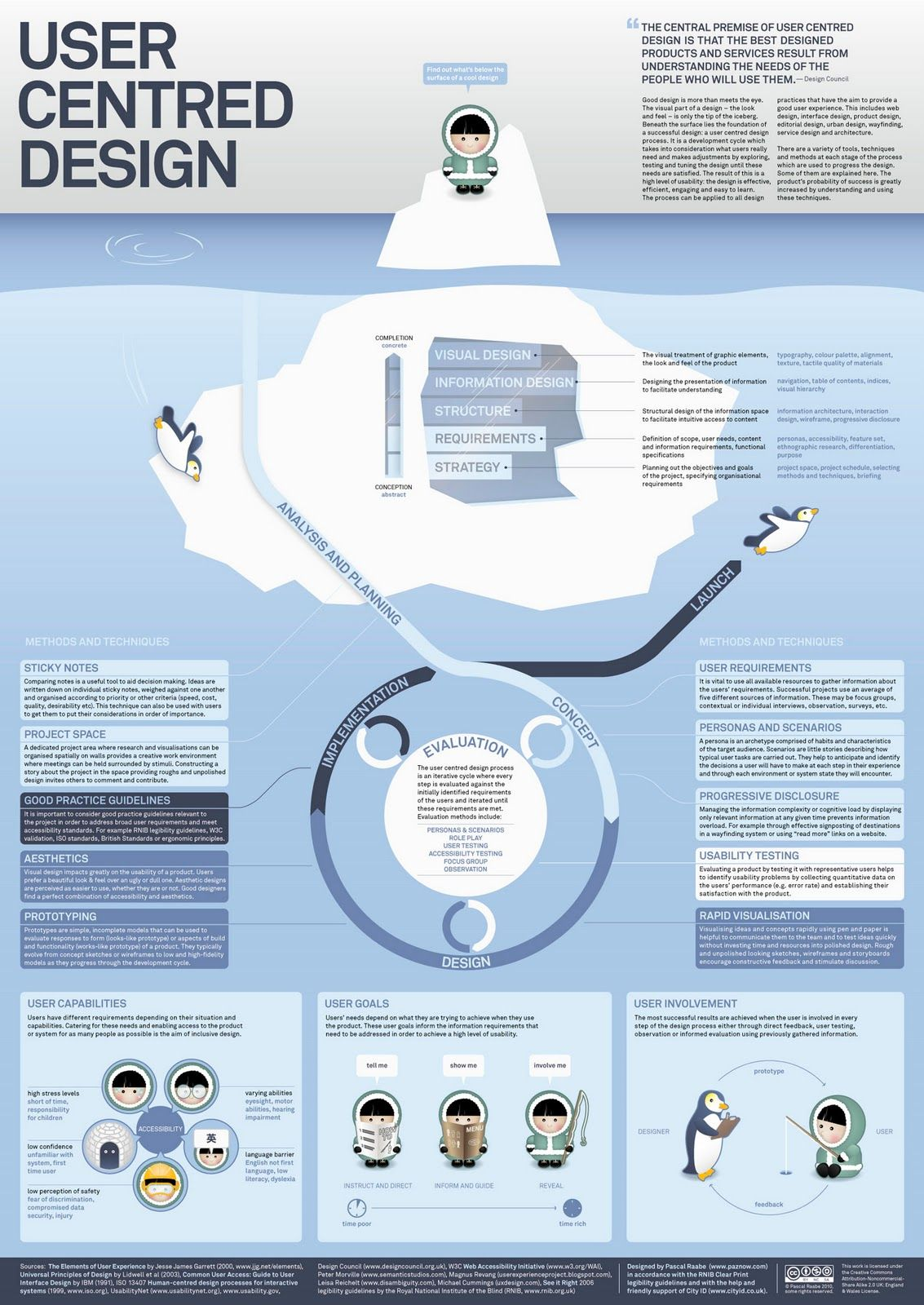 Poster design process - Service Design