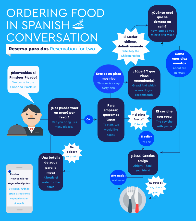 102 Spanish Restaurant Phrases How To Order Food In Spanish The Pimsleur Language Blog Spanish Restaurant Order Food Useful Spanish Phrases