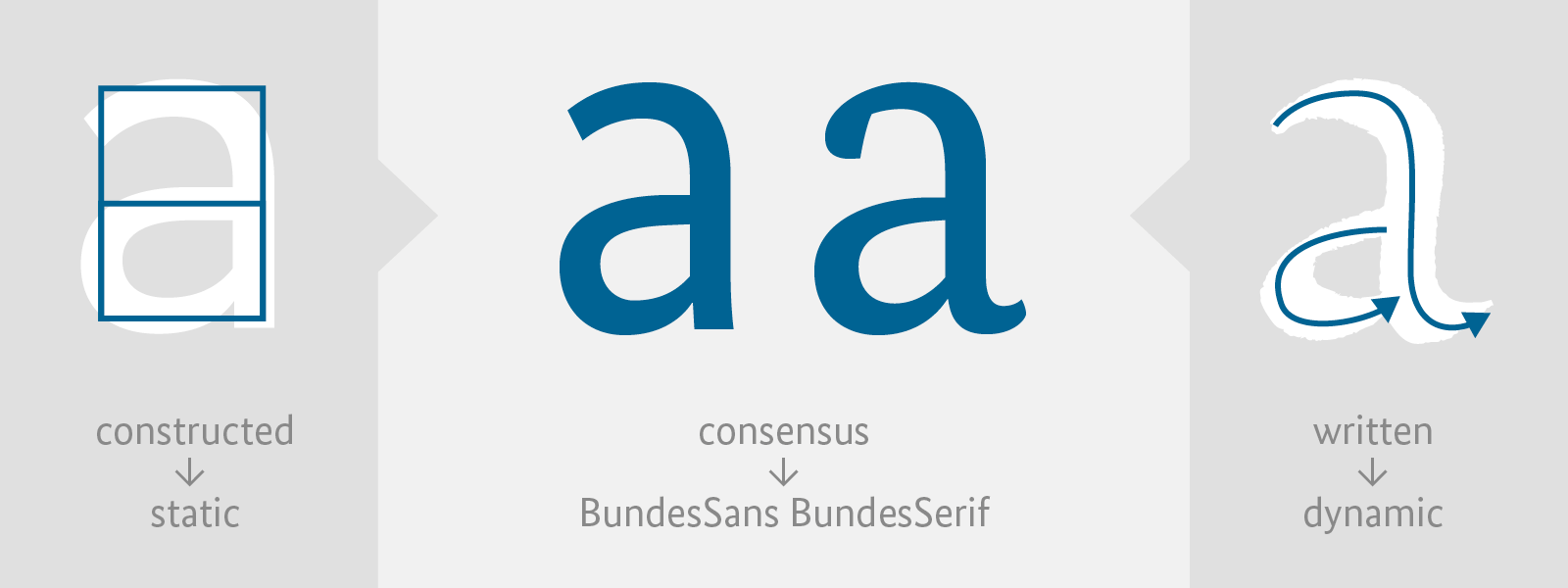 Three years ago MetaDesign Berlin asked us to design a custom Serif and Sans typeface for the German federal government. They had been assigned to redevelop the government's corporate design with the typefaces as part of the update. The project was to cover all communication issued by the government and their ministries, online or offline, …