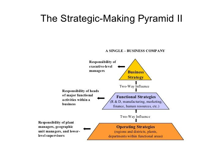 The Strategic-Making Pyramid II Business Strategy Functional - human resources organizational chart