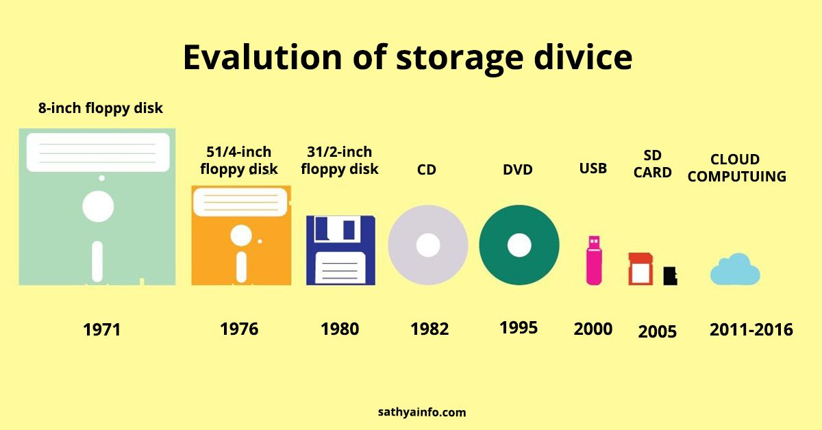 evolution of technology - 1191×666
