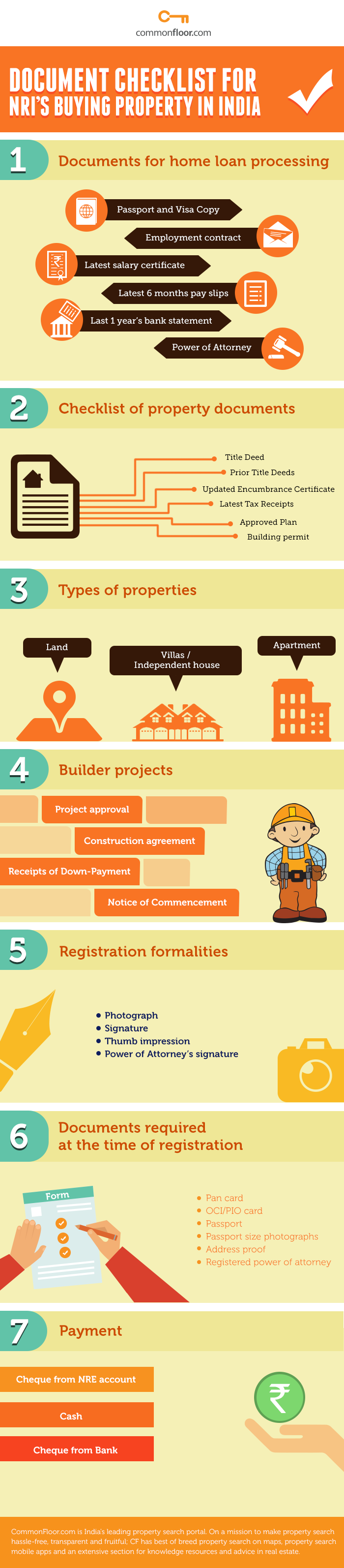 Checklist of documents for NRIs Buying Property in India