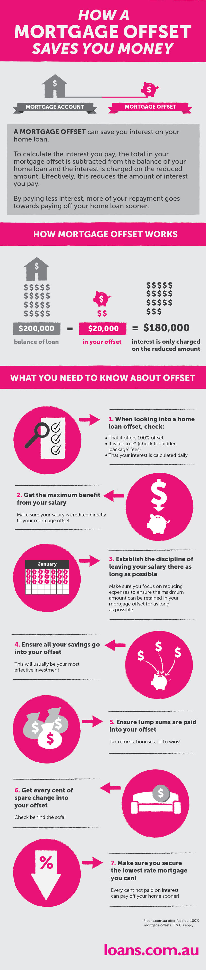 How A Mortgage Offset Saves You Money Infographic Infographic Save Your Money Mortgage