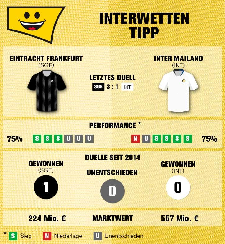 frankfurt inter mailand tv