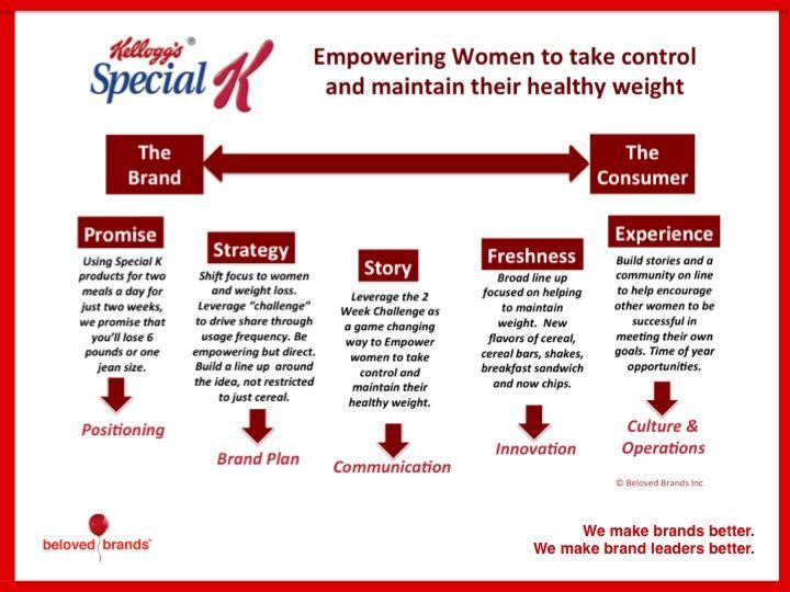 Weight Loss Center Diet Plan