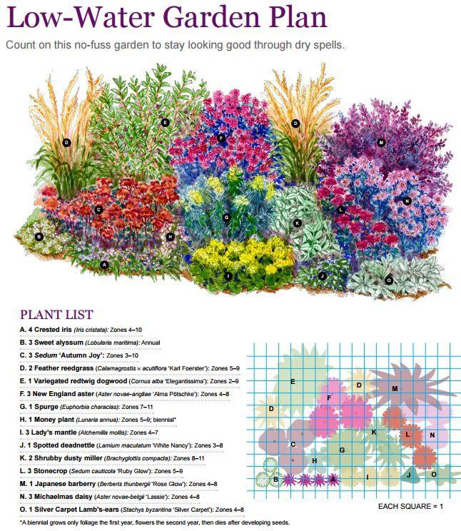 low water garden plan   Perennial garden plans, Flower ...