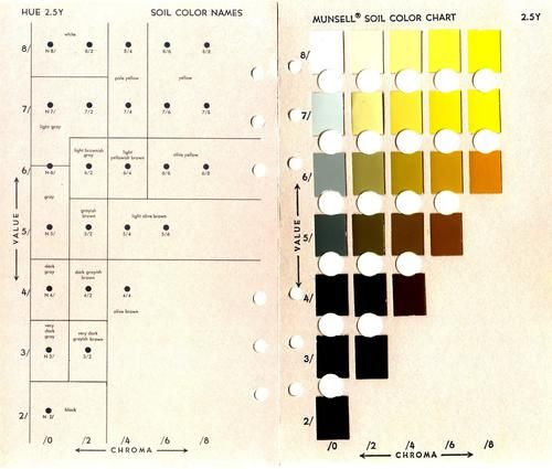 MUNSELL COLOR CHART SOIL PDF