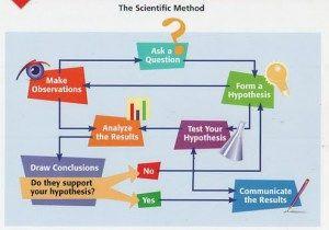 Edu 6362 Teaching Scientific Strategies Scientific Method Scientific Method Questions Education Quotes For Teachers