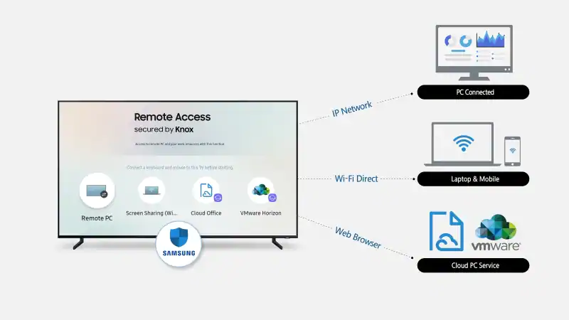 Samsung Remote Access Will Let Users Control Pcs From Their Tvs