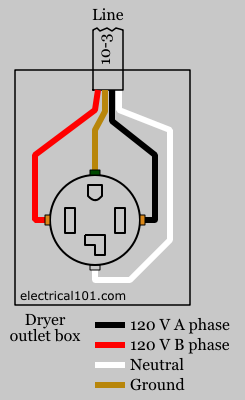 dryer receptacle wiring diagram electricidad pinterest rh pinterest com wiring diagram for dryer outlet 3 prong wiring diagram for dryer receptacle