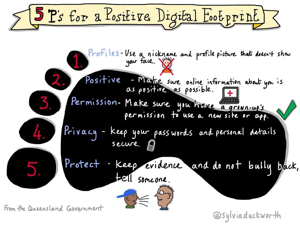 5 P S For A Positive Digital Footprint Sylviaduckworth Digital Footprint Digital Literacy Lessons Digital Literacy