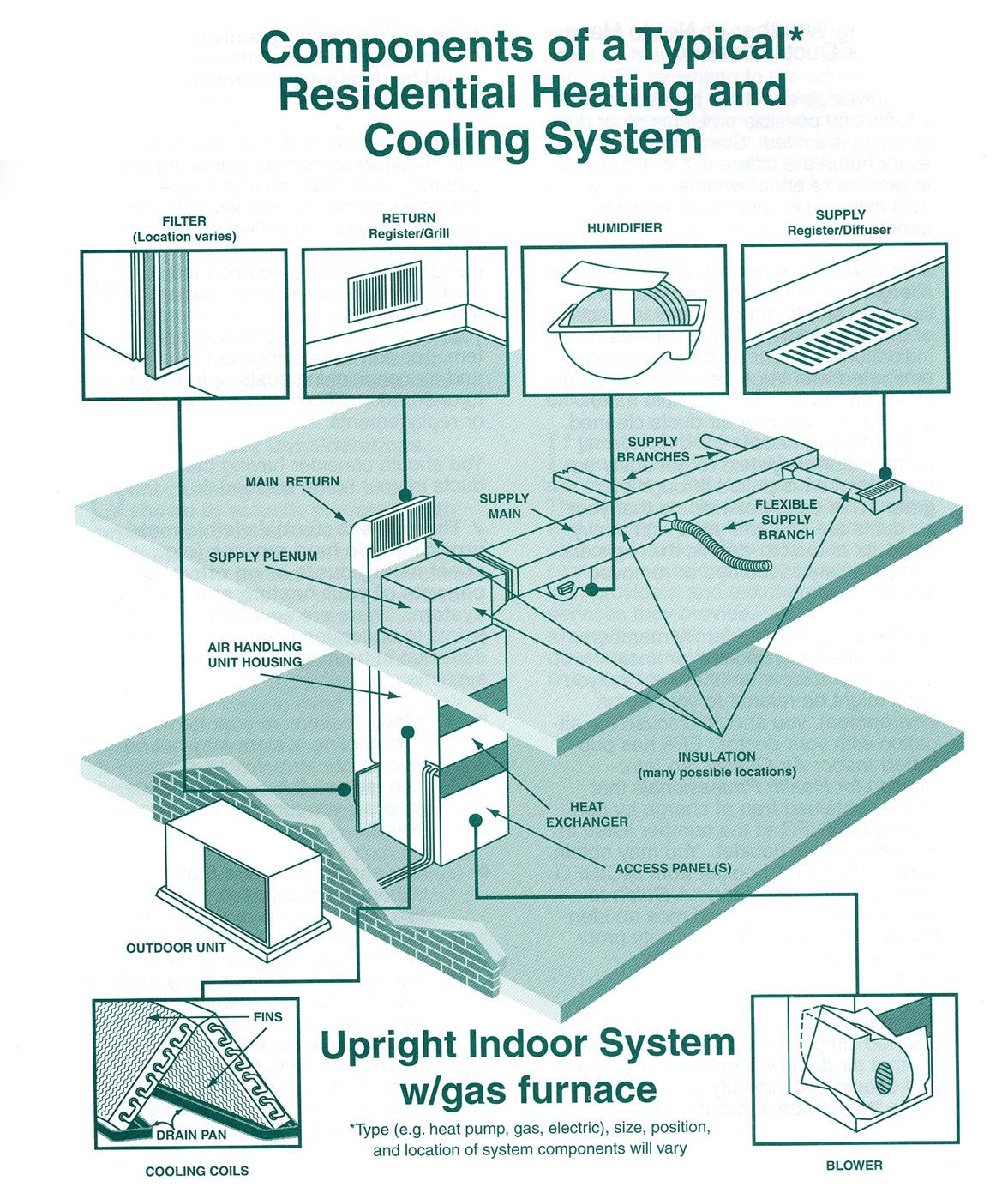 Hvac Components Click Here For Larger Image Ideas Drawing Duct Cleaning Building Systems