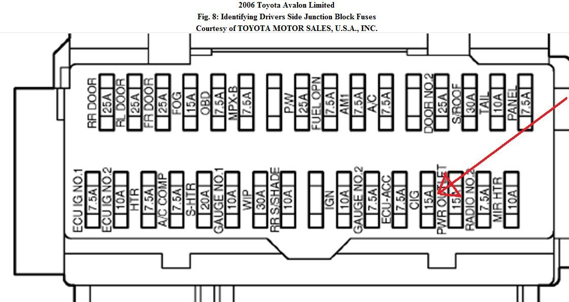 Toyota Avalon Interior Fuse Box - Wiring Diagrams List