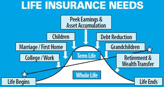 Determine Insurance Needs Can Be A Big Key In The Future Life