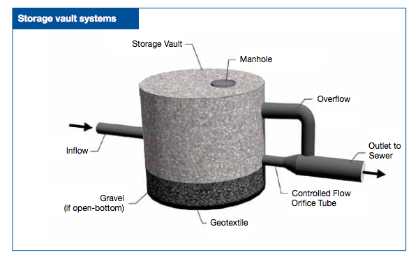 Storage Vault System Control Flow Storage Vaulting