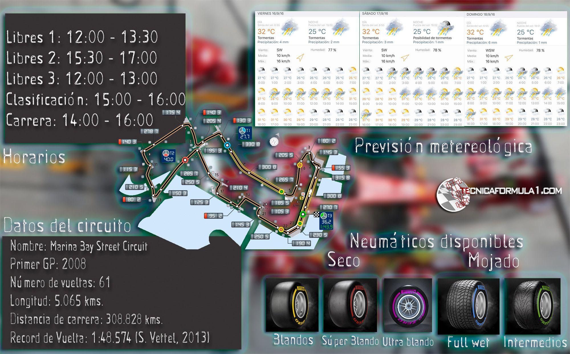 Circuito Singapur : Infografía horarios datos del circuito meteorología y neumáticos