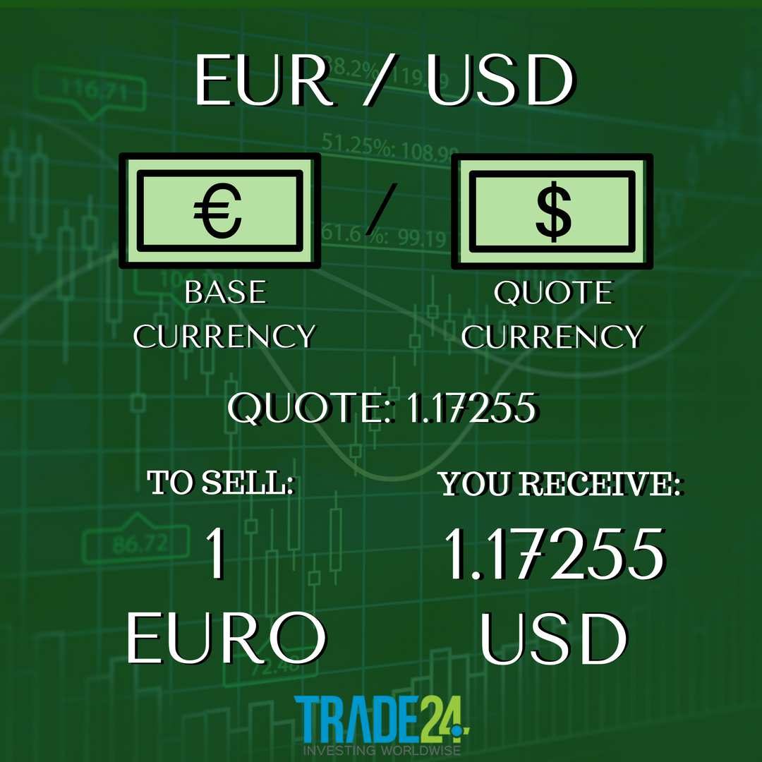 Letus look at the Currency Pair Anatomy Find out what is the Base