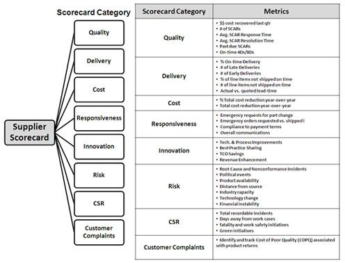 Supplier performance scorecard key example elements for Supplier scorecard template example