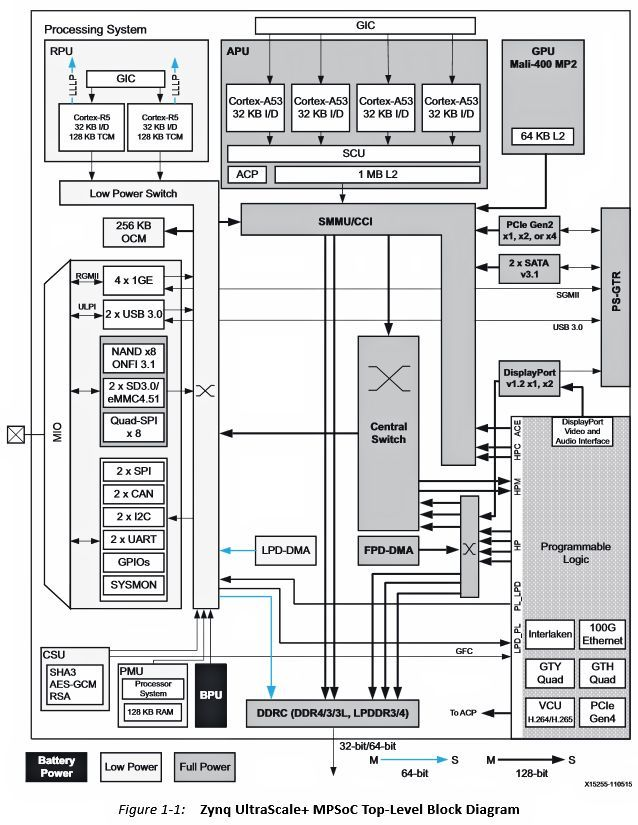You U2019ve Been Waiting For This  The Zynq Ultrascale  Mpsoc