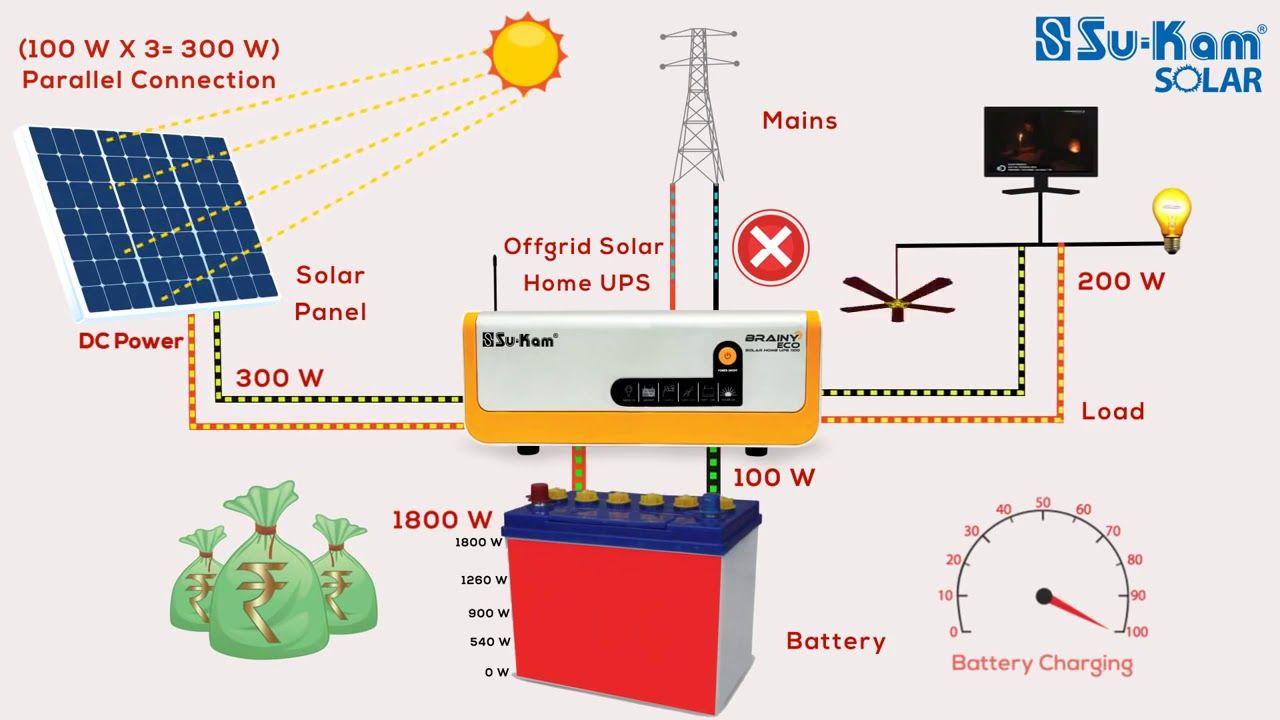 How Does A Solar Su Kam Grid Ups Or Inverter Work In Hindi By Suncity Solar Power System Solar Power Solar