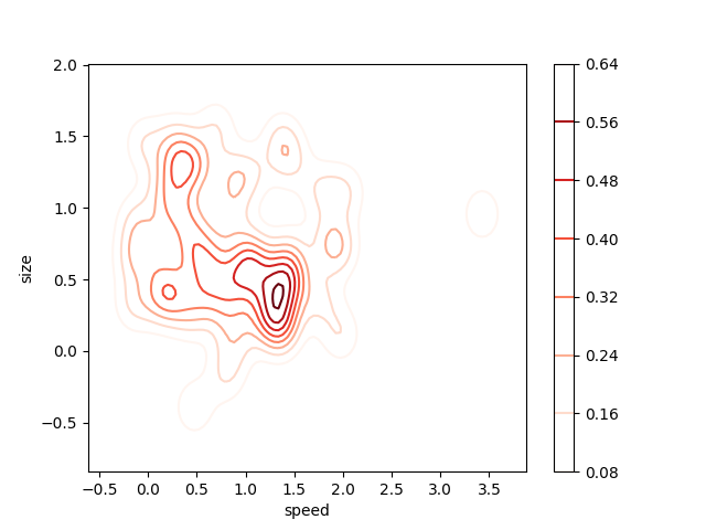 4 More Quick and Easy Data Visualizations in Python with