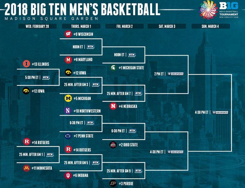 Big Ten Tournament 2018 Bracket, schedule, scores, teams