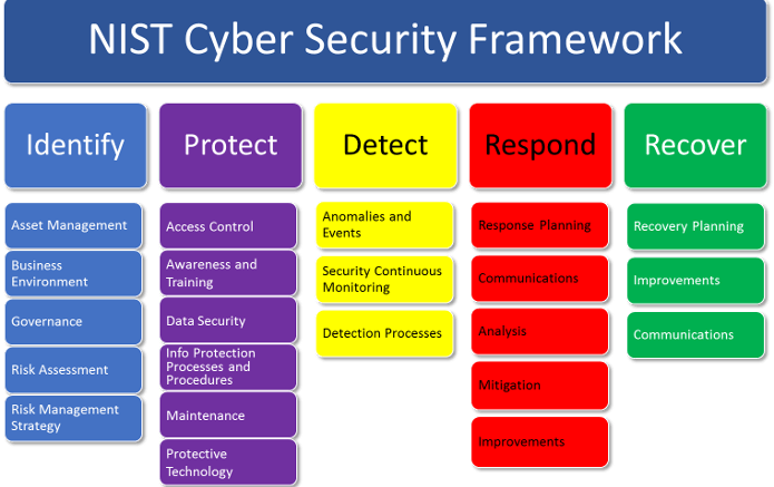 Introduction to the NIST CyberSecurity Framewor for a
