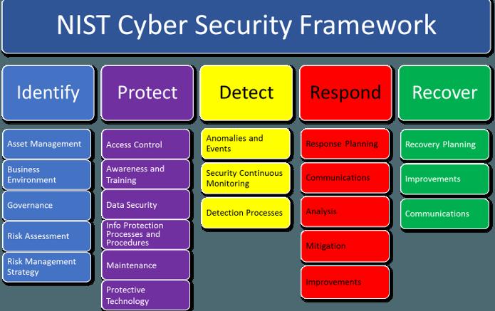 Nist Cybersecurity Framewor