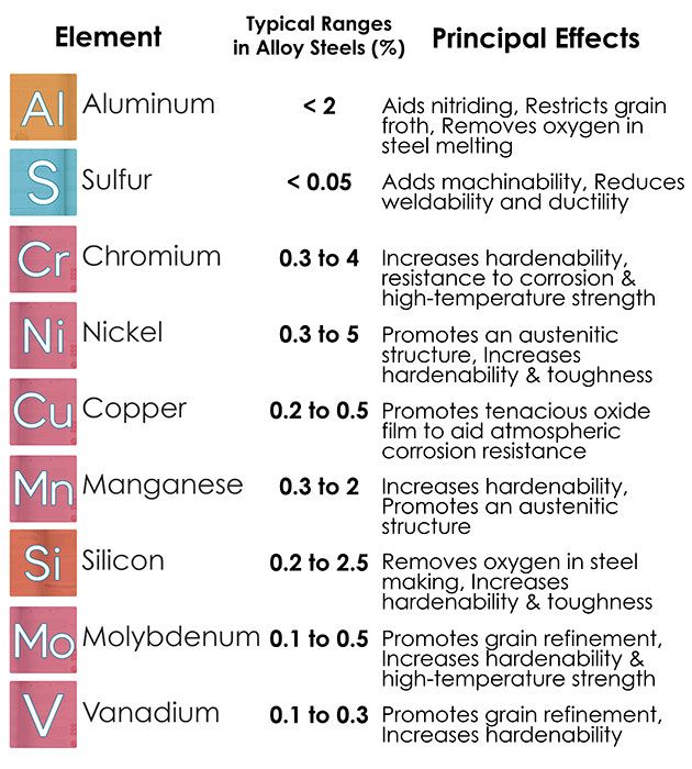 Substitutional alloying elements atom stainless steel google substitutional alloying elements atom stainless steel google search urtaz Image collections