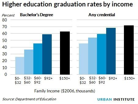 Chart Income Inequality And College Education Google Search Student Encouragement Inequality Education
