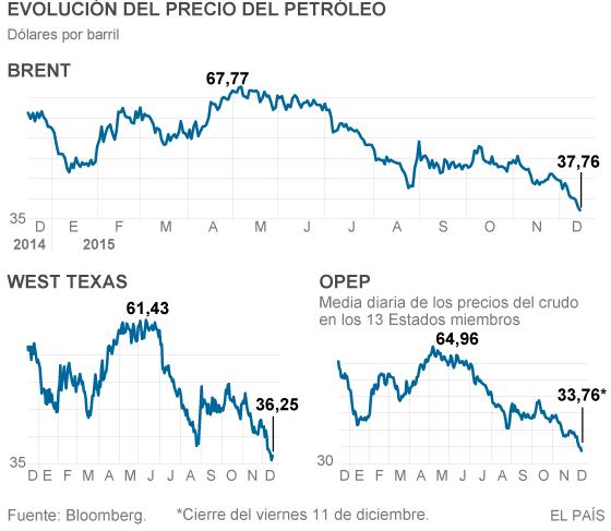 El crudo toca mínimos desde 2008 y el mercado descuenta nuevas caídas | Economía | EL PAÍS http://economia.elpais.com/economia/2015/12/14/actualidad/1450127847_065482.html