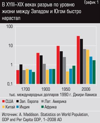В XVIII\u002DXIX веках разрыв по уровню жизни между Западом и Югом быстро нарастал