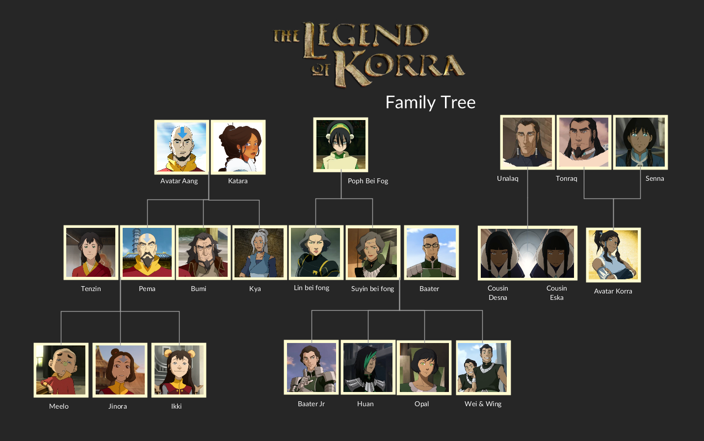 The Family Tree Of The Popular Animated Tv Series The Legend Of Korra  Derived From The Original
