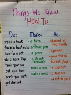 2nd Grade with Mrs. Wade: Expository Writing...maybe good for teaching how to procedural vs. how to masked
